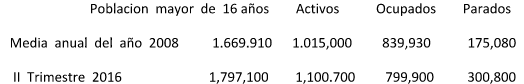 Estadística laboral (Fuente INE).