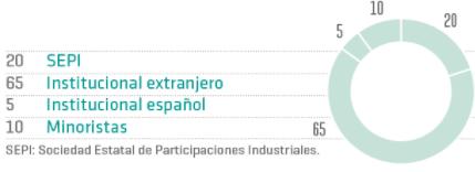 Accionariado de REE. El Estado (Sepi) tiene el 20%; el resto está en Bolsa. El 3,25% es del banco HSBC.