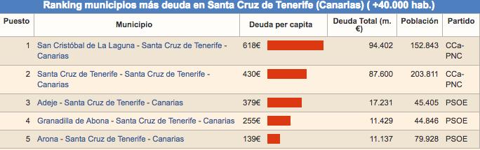 Cuadro de Tenerife. (Expansion.com)