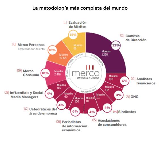 Metodología y universo del monitor reputacional de la Sanidad en España.