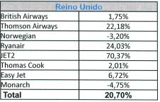 Turoperadores británicos en el listado de Aena para verano de 2017, en porcentaje de crecimiento sobre plazas aéreas.