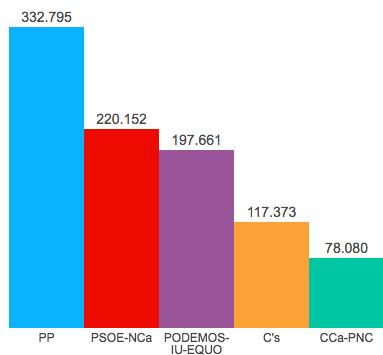 Cc se prepara para un adelanto electoral que da alas al psoe for Ministerio interior elecciones junio 2016