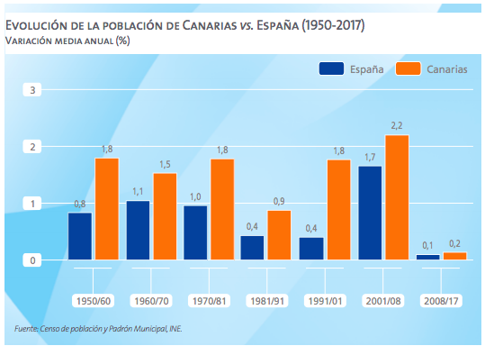 Población canaria, en el histórico desde 1950 (Fuente CaixaBank).